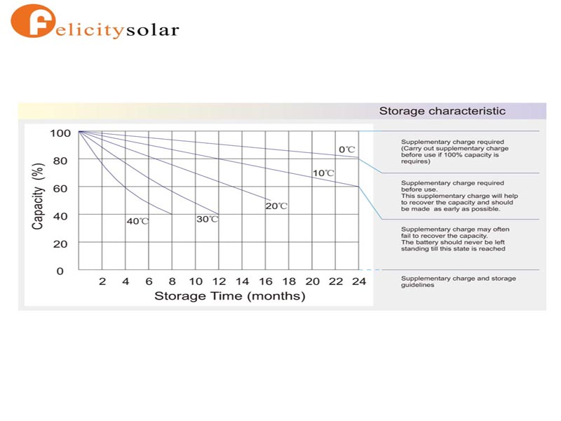 Factory Prices Top Grade Gel Battery 12v 200ah Solar Battery For Pv Energy Storage Use